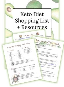 graphic about Keto Shopping List Printable titled Absolutely free PRINTABLES - Primal Gain Conditioning