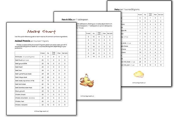 3 spread carnivore food list download images