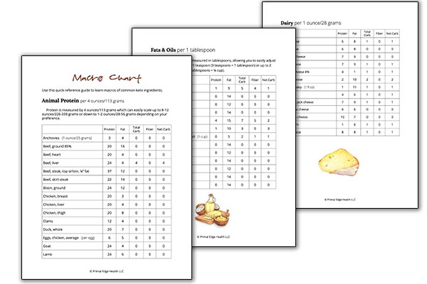 3 spread macros for common keto foods chart download images