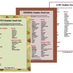 High & Low Oxalate Food List