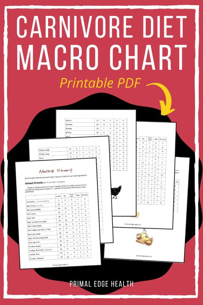printable macro list