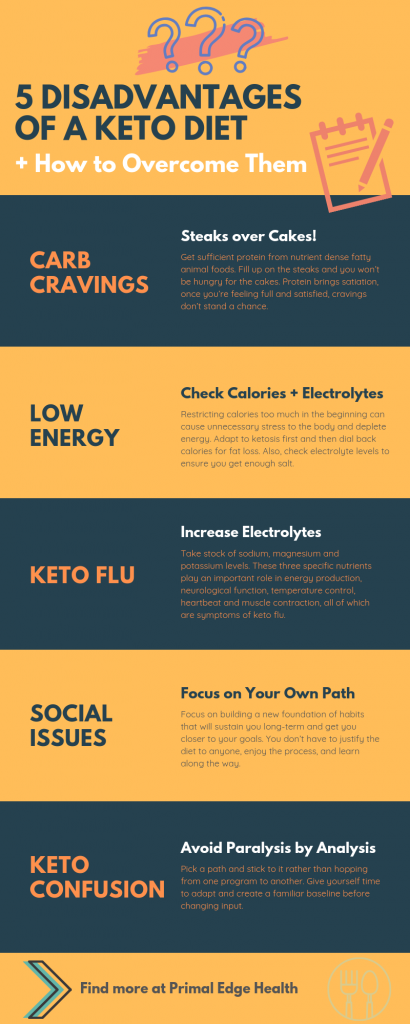 Turn Disadvantages of a Keto Diet into Benefits