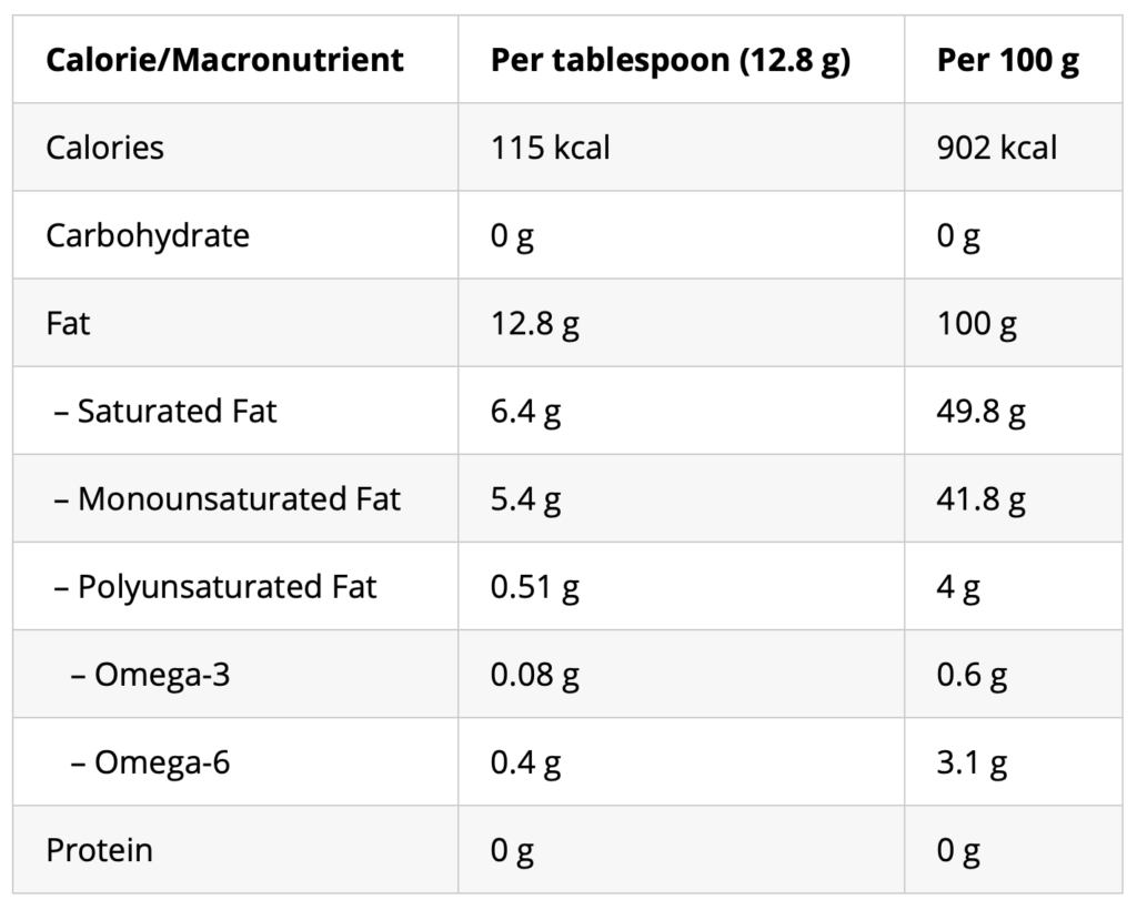 tallow healthy macros calorie chart